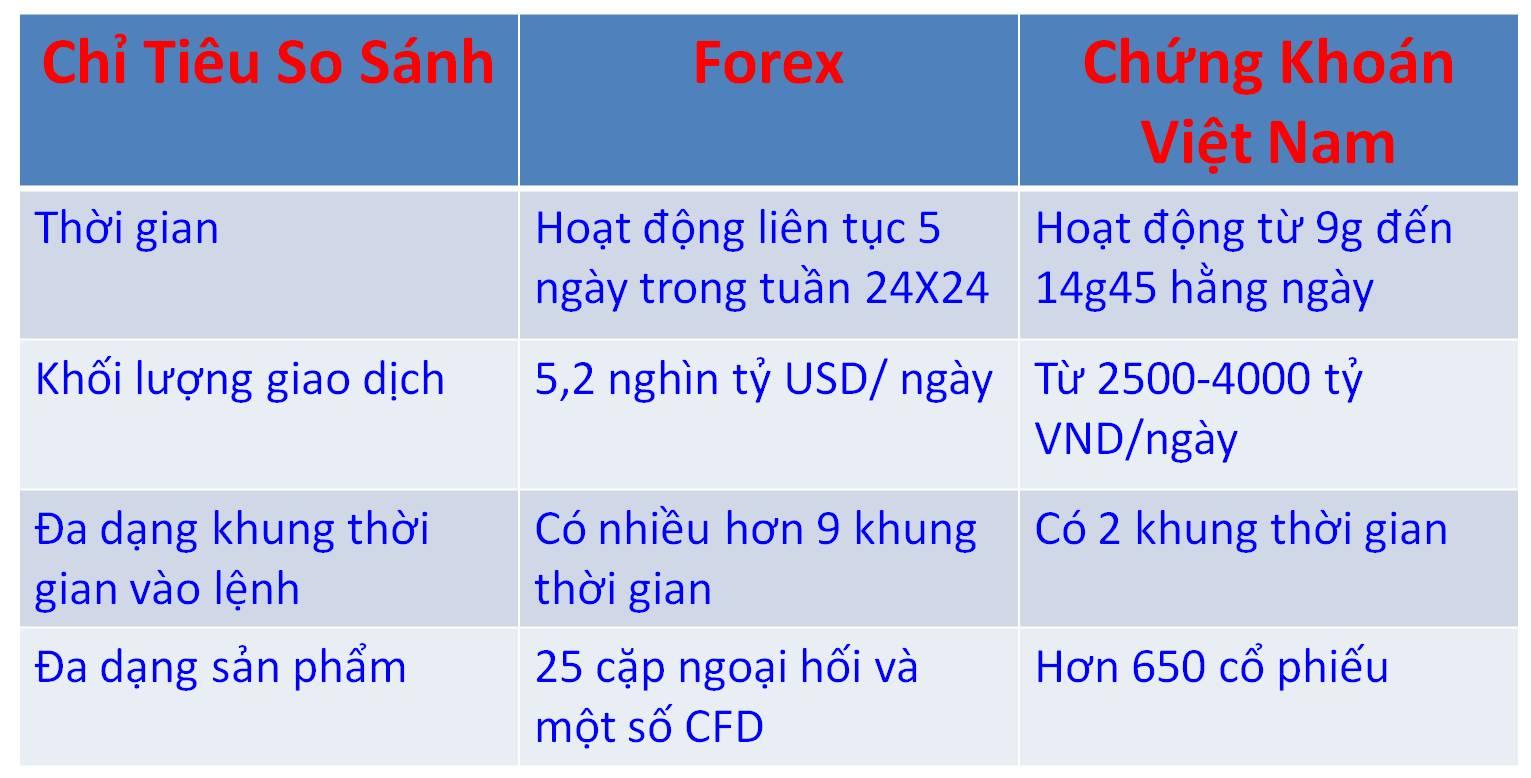 So sánh thị trường Forex và thị trường chứng khoán 1