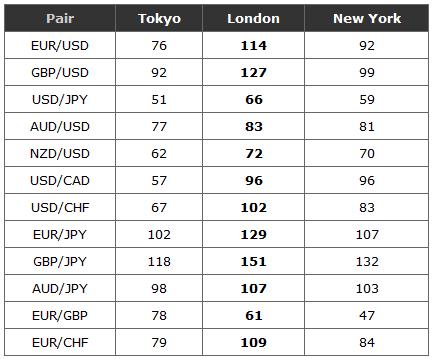 Số pip mỗi cấp theo phiên giao dịch