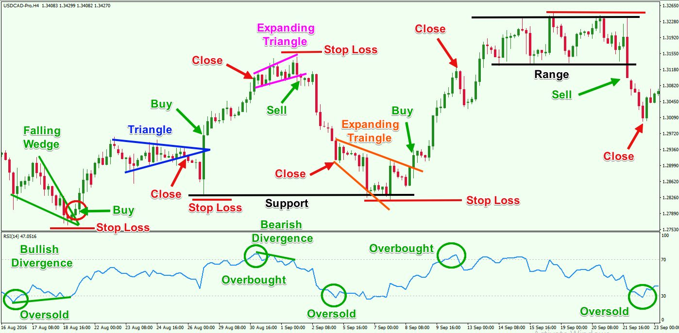 What is RSI - How to use RSI indicator effectively