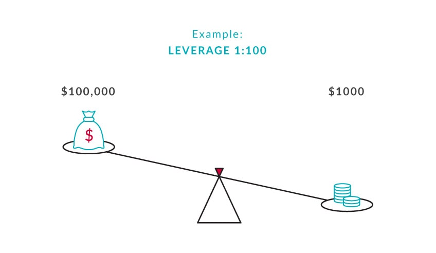 Example of 1: 100 leverage with $ 1000 account