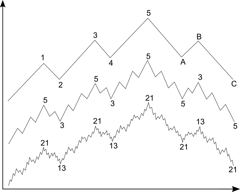Elliott wave pattern in bull market