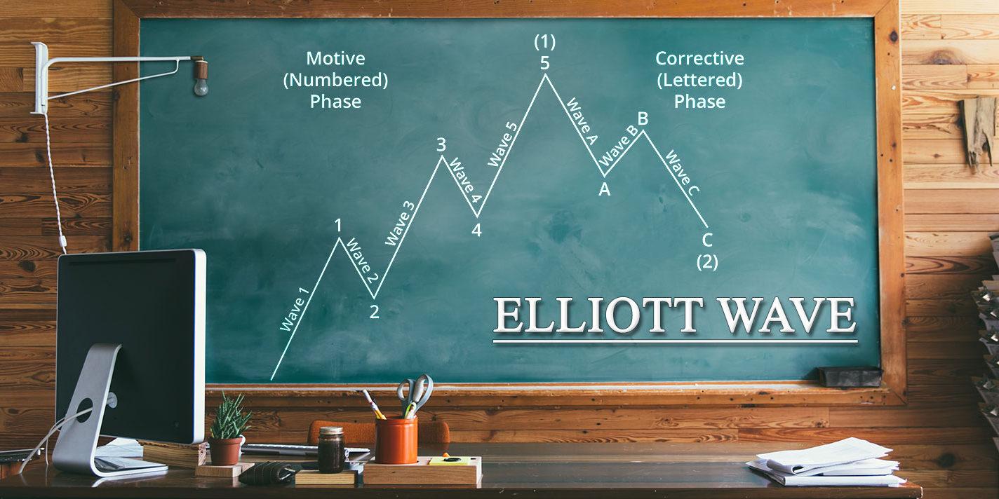 Mô hình sóng Elliott trong thị trường giá lên (Bull Market)