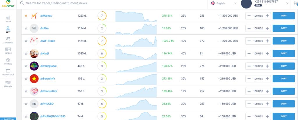 LiteForex Social Trading